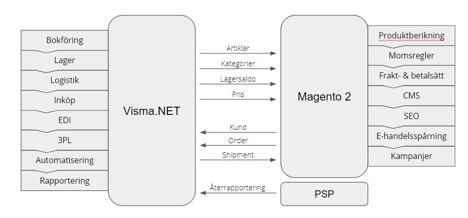 E-handel med Visma.net och Magento